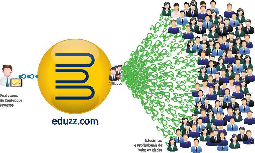 Eduzz- Virei meu Chefe
